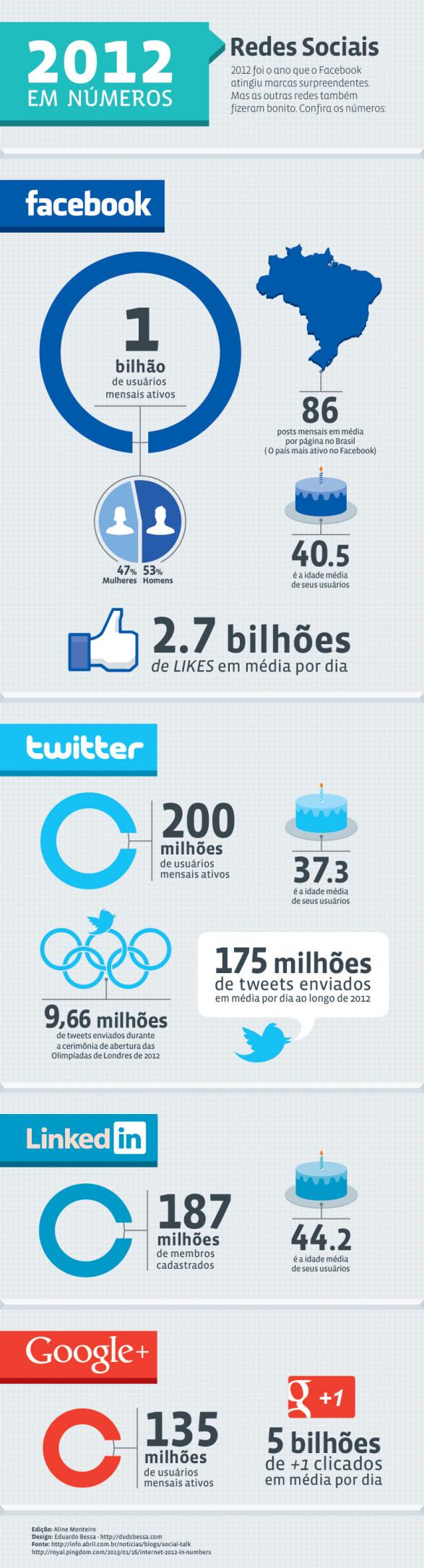 2012 em números - Redes Sociais